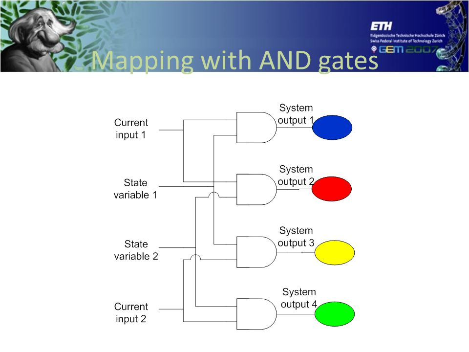 Mapping with AND gates