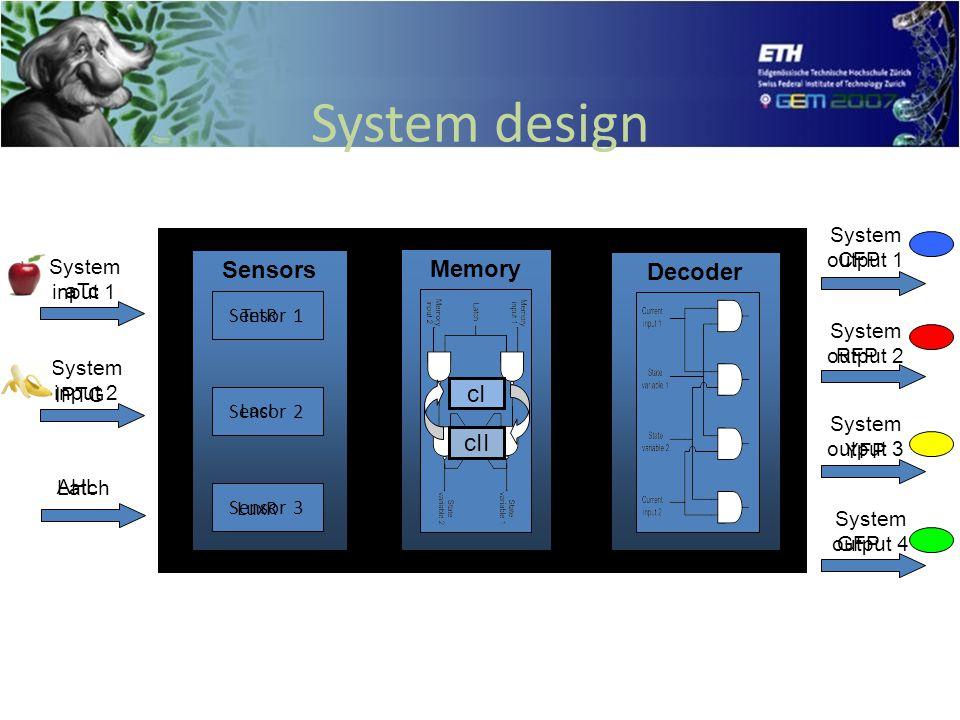 System design System input 1 System input 2 System output 1 System output 2 System output 3 System output 4 Sensors Decoder Memory Latch Sensor 1 Sensor 2 Sensor 3 aTc IPTG AHL TetR LuxR LacI CFP RFP YFP GFP cI cII