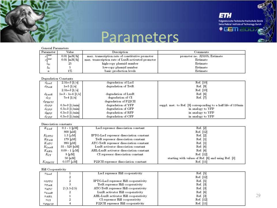 Parameters 29
