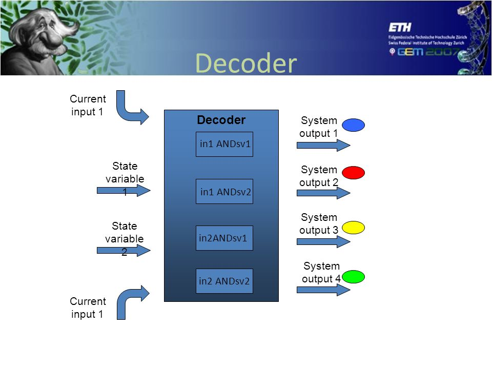 Decoder State variable 1 State variable 2 System output 1 System output 2 System output 3 System output 4 Current input 1 in2 ANDsv2 in2ANDsv1 in1 ANDsv2 in1 ANDsv1
