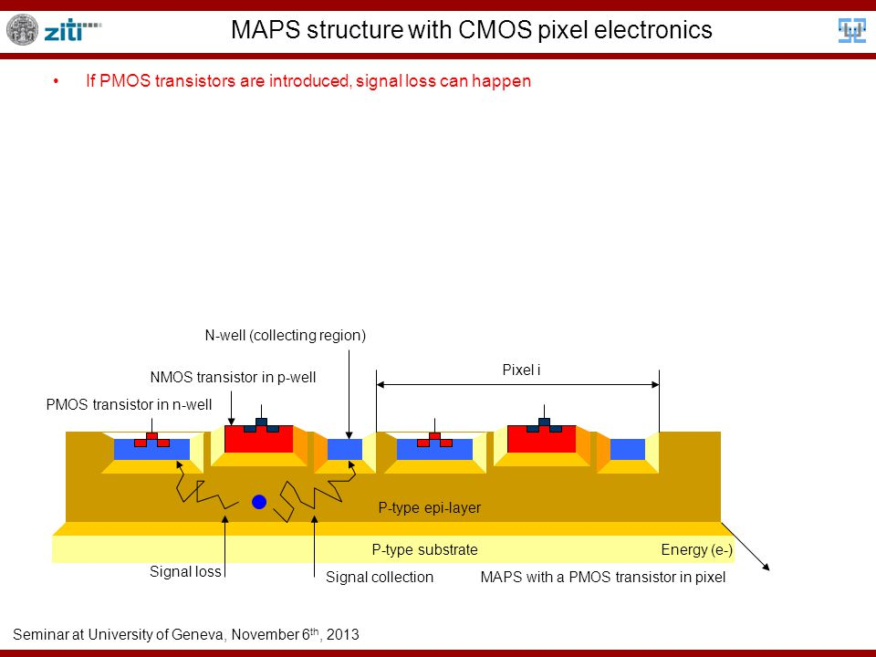 Seminar at University of Geneva, November 6 th, 2013 MAPS structure with CMOS pixel electronics If PMOS transistors are introduced, signal loss can happen NMOS transistor in p-well N-well (collecting region) Pixel i P-type epi-layer P-type substrateEnergy (e-) MAPS with a PMOS transistor in pixel PMOS transistor in n-well Signal collection Signal loss