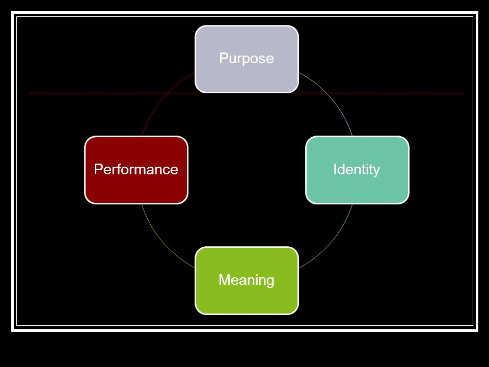 PurposeIdentityMeaningPerformance