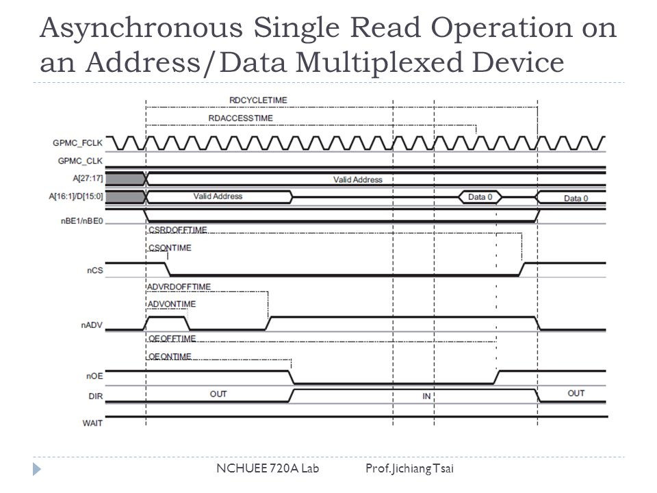 Asynchronous Single Read Operation on an Address/Data Multiplexed Device NCHUEE 720A Lab Prof. Jichiang Tsai