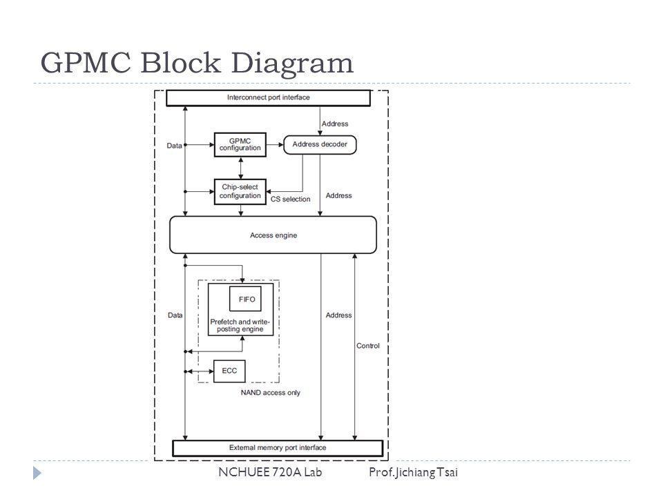 GPMC Block Diagram NCHUEE 720A Lab Prof. Jichiang Tsai