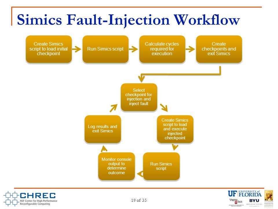 Simics Fault-Injection Workflow 19 of 35