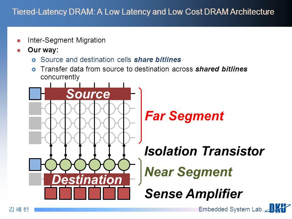 김 해 천김 해 천 Embedded System Lab. Tiered-Latency DRAM: A Low Latency and Low Cost DRAM Architecture Inter-Segment Migration Our way:  Source and destin