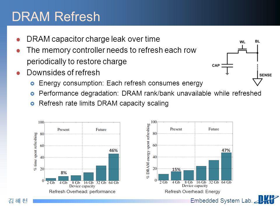 김 해 천김 해 천 Embedded System Lab. DRAM Refresh DRAM capacitor charge leak over time The memory controller needs to refresh each row periodically to rest