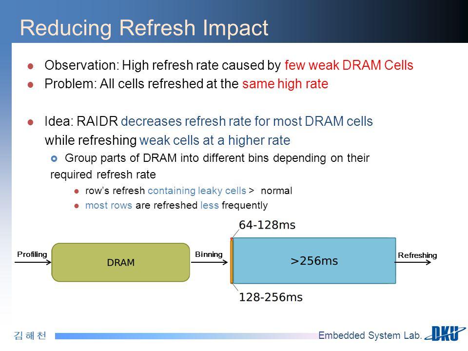 김 해 천김 해 천 Embedded System Lab. Reducing Refresh Impact Observation: High refresh rate caused by few weak DRAM Cells Problem: All cells refreshed at t