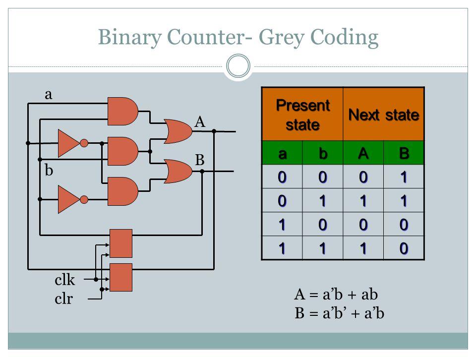 Binary Counter- Grey Coding ABAB a b clk clr Present state Next state abAB 0001 0111 1000 1110 A = a'b + ab B = a'b' + a'b