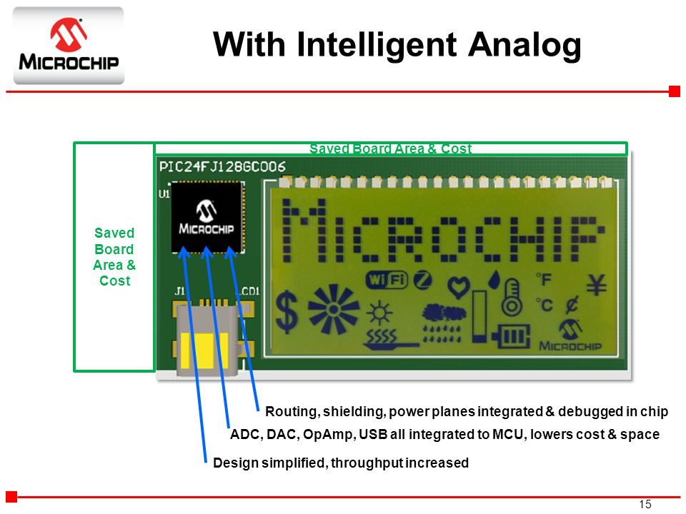 15 With Intelligent Analog Saved Board Area & Cost Routing, shielding, power planes integrated & debugged in chip ADC, DAC, OpAmp, USB all integrated