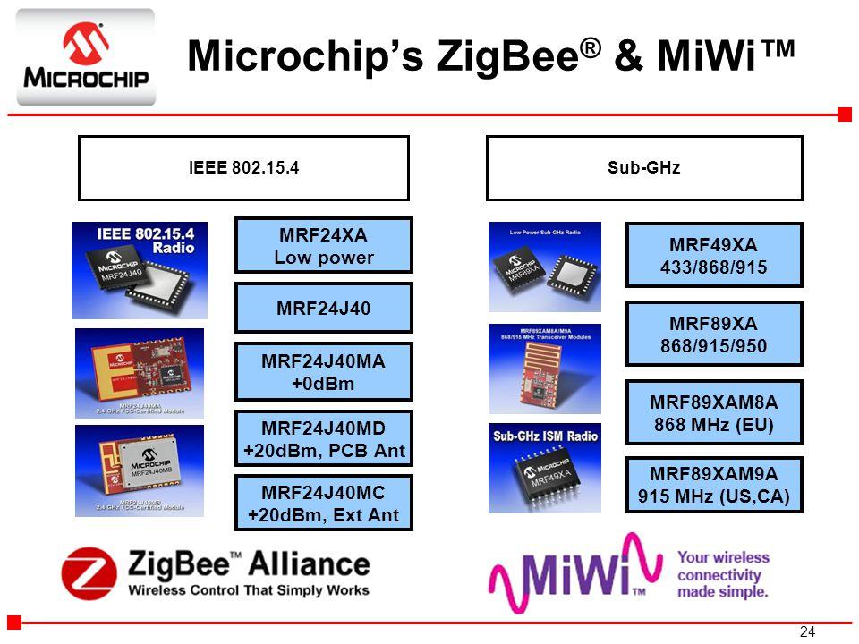 24 Microchip's ZigBee ® & MiWi™ IEEE 802.15.4Sub-GHz MRF89XAM8A 868 MHz (EU) MRF89XAM9A 915 MHz (US,CA) MRF49XA 433/868/915 MRF89XA 868/915/950 MRF24J