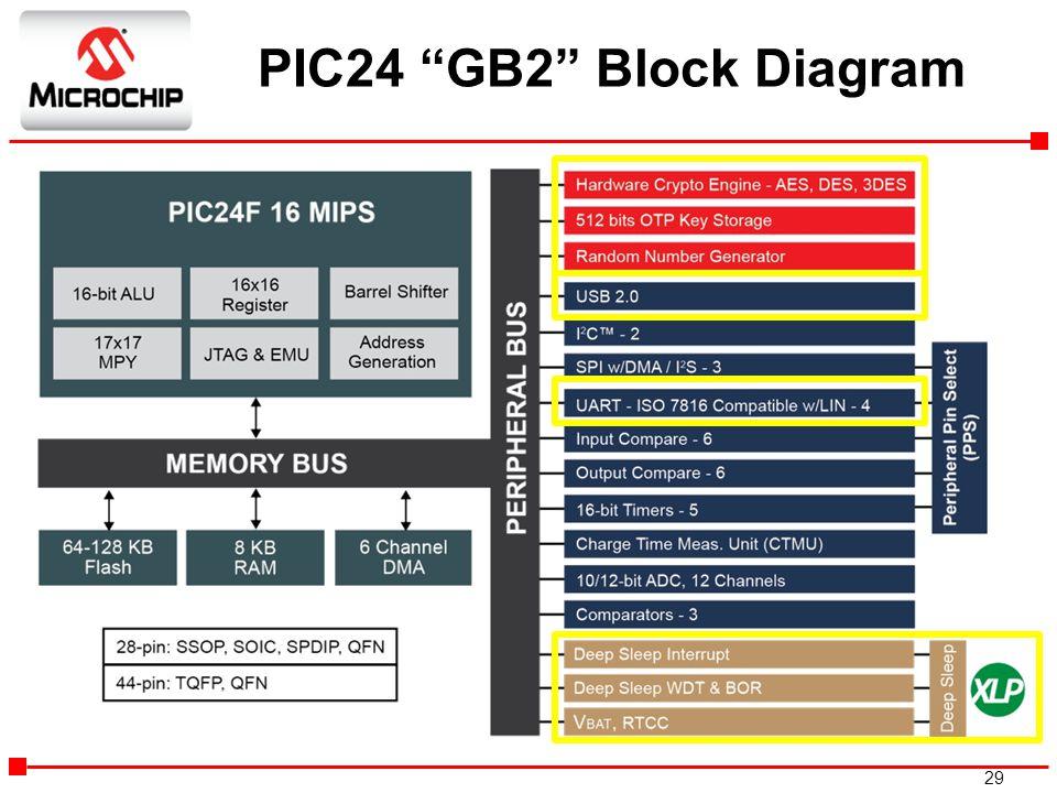"29 PIC24 ""GB2"" Block Diagram"