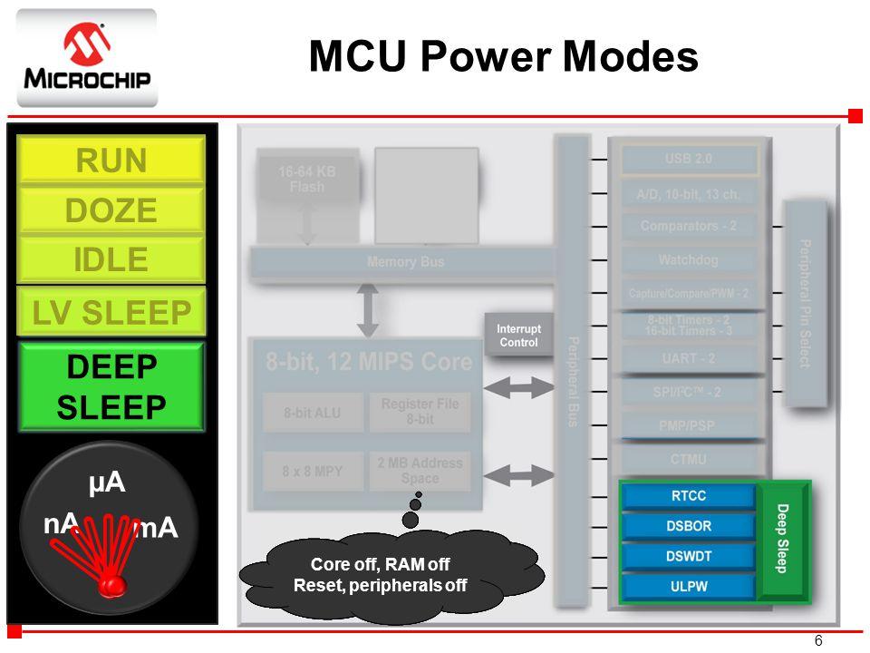 6 RUN DOZE IDLE SLEEP DEEP SLEEP RAM Retention Mode nA mA µA Core runs at slower speed, 25%-65% saved Core off, peripherals run 75% saved Core off, RA