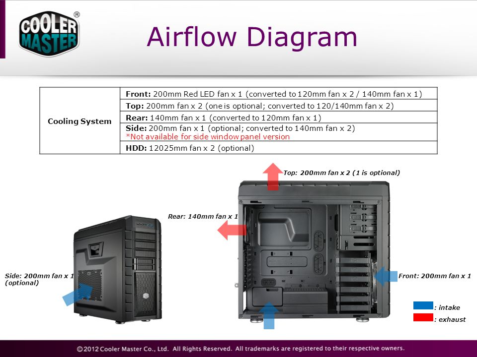 Airflow Diagram Cooling System Front: 200mm Red LED fan x 1 (converted to 120mm fan x 2 / 140mm fan x 1) Top: 200mm fan x 2 (one is optional; converted to 120/140mm fan x 2) Rear: 140mm fan x 1 (converted to 120mm fan x 1) Side: 200mm fan x 1 (optional; converted to 140mm fan x 2) *Not available for side window panel version HDD: 12025mm fan x 2 (optional) Side: 200mm fan x 1 (optional) Rear: 140mm fan x 1 Top: 200mm fan x 2 (1 is optional) Front: 200mm fan x 1 : intake : exhaust