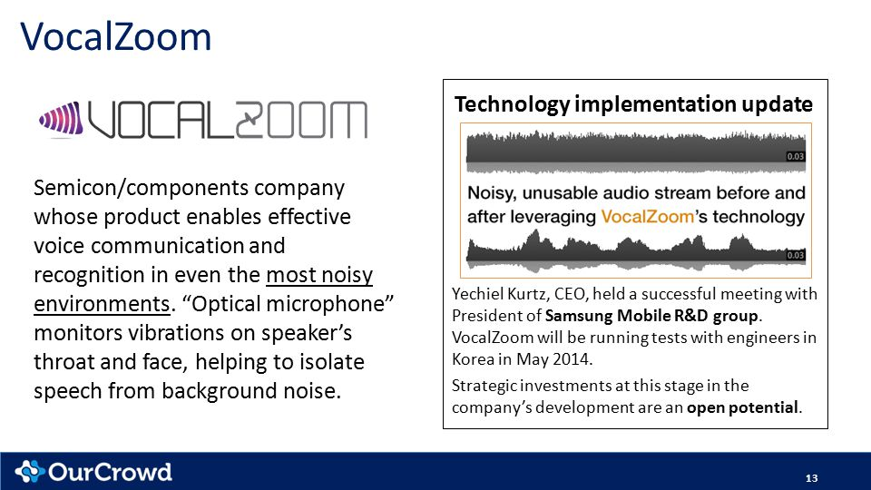 "VocalZoom Semicon/components company whose product enables effective voice communication and recognition in even the most noisy environments. ""Optical"
