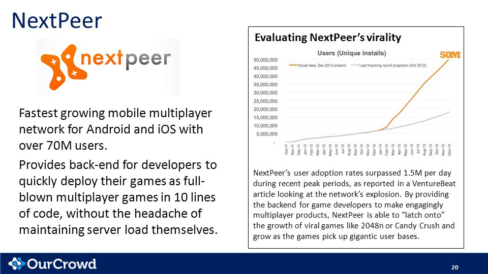 20 NextPeer Fastest growing mobile multiplayer network for Android and iOS with over 70M users. Provides back-end for developers to quickly deploy the