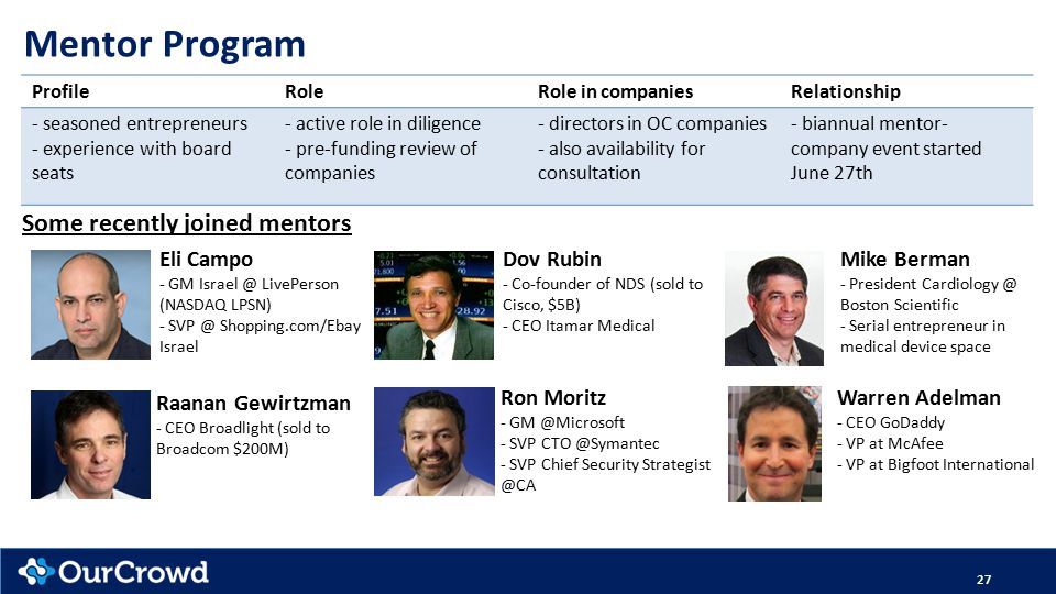27 Mentor Program Eli Campo - GM Israel @ LivePerson (NASDAQ LPSN) - SVP @ Shopping.com/Ebay Israel Raanan Gewirtzman - CEO Broadlight (sold to Broadcom $200M) ProfileRoleRole in companiesRelationship - seasoned entrepreneurs - experience with board seats - active role in diligence - pre-funding review of companies - directors in OC companies - also availability for consultation - biannual mentor- company event started June 27th Some recently joined mentors Dov Rubin - Co-founder of NDS (sold to Cisco, $5B) - CEO Itamar Medical Ron Moritz - GM @Microsoft - SVP CTO @Symantec - SVP Chief Security Strategist @CA Mike Berman - President Cardiology @ Boston Scientific - Serial entrepreneur in medical device space Warren Adelman - CEO GoDaddy - VP at McAfee - VP at Bigfoot International