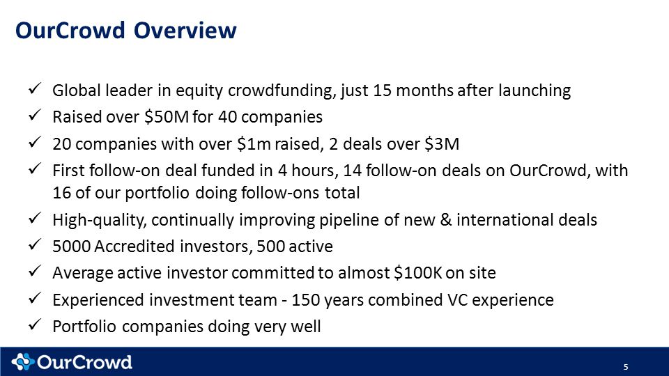 Global leader in equity crowdfunding, just 15 months after launching Raised over $50M for 40 companies 20 companies with over $1m raised, 2 deals over $3M First follow-on deal funded in 4 hours, 14 follow-on deals on OurCrowd, with 16 of our portfolio doing follow-ons total High-quality, continually improving pipeline of new & international deals 5000 Accredited investors, 500 active Average active investor committed to almost $100K on site Experienced investment team - 150 years combined VC experience Portfolio companies doing very well 5 OurCrowd Overview