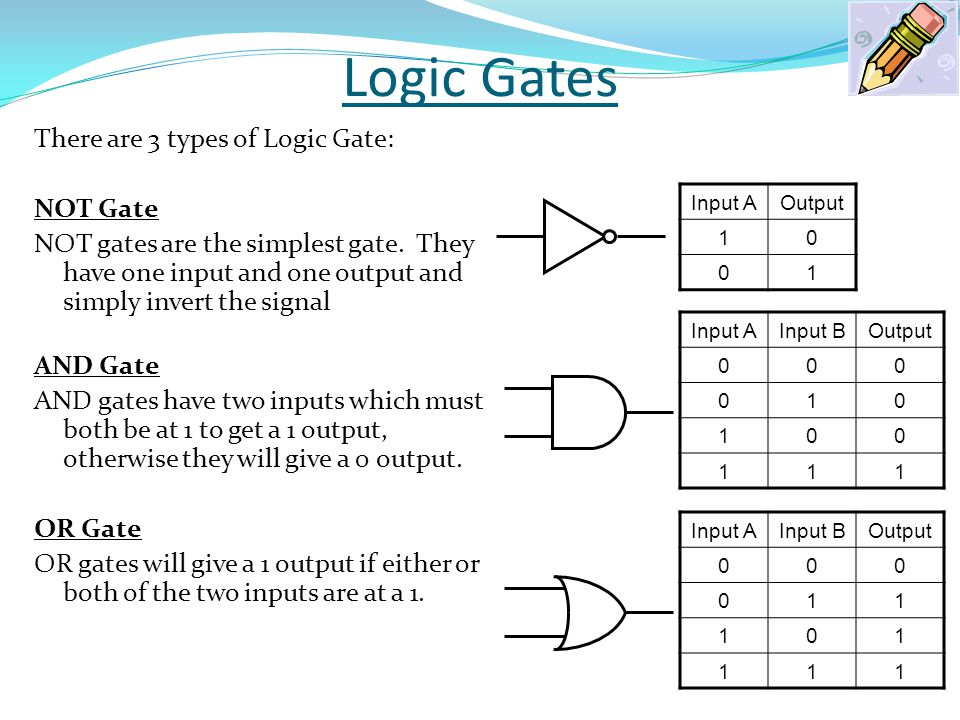 Logic Gates There are 3 types of Logic Gate: NOT Gate NOT gates are the simplest gate. They have one input and one output and simply invert the signal