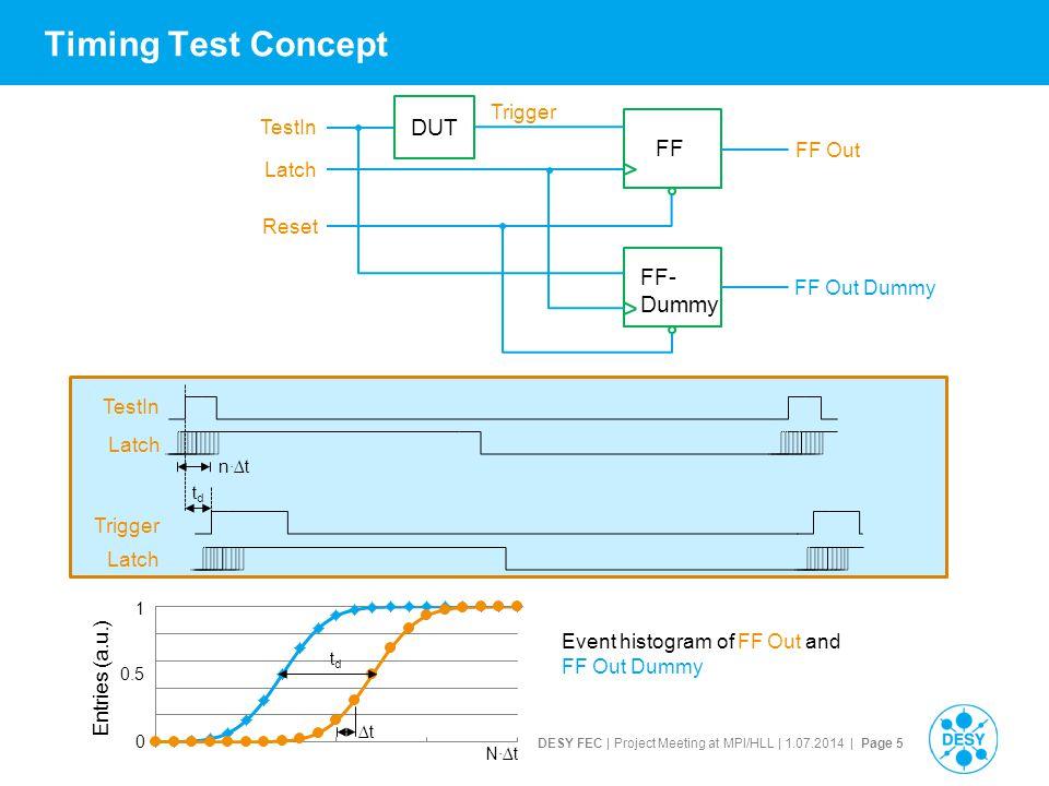 DESY FEC | Project Meeting at MPI/HLL | 1.07.2014 | Page 6 Timing Test Results, randomly activated Pixels VDD = 1.2 V VDD2 = 3.3 V ?