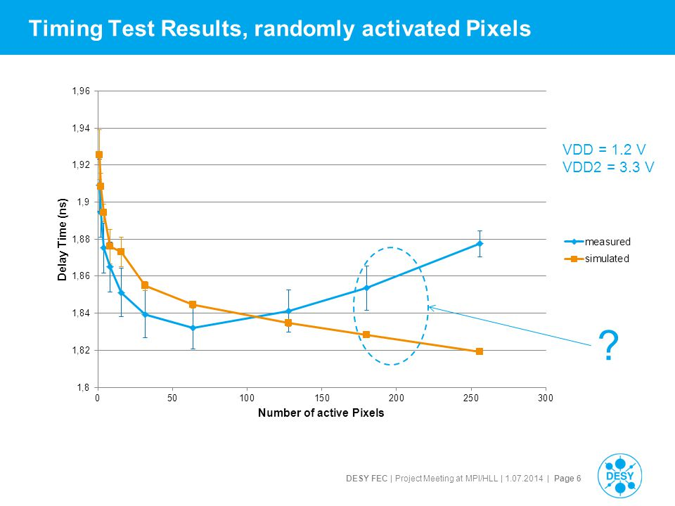 DESY FEC | Project Meeting at MPI/HLL | 1.07.2014 | Page 6 Timing Test Results, randomly activated Pixels VDD = 1.2 V VDD2 = 3.3 V ?