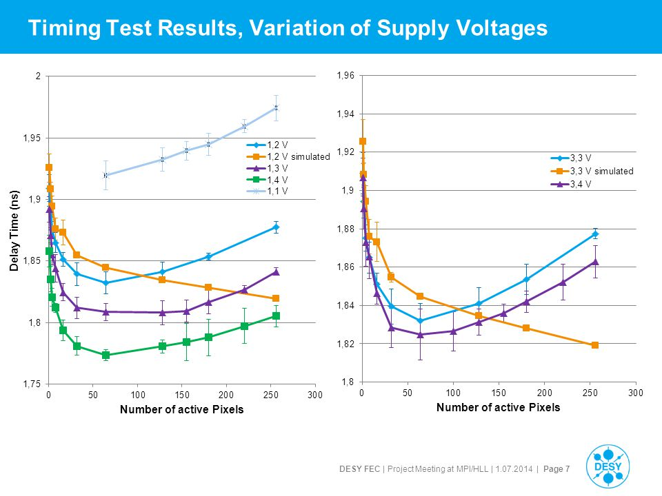 DESY FEC | Project Meeting at MPI/HLL | 1.07.2014 | Page 8 Timing Test Results, Corner Variation (simulated, 1.2 V)