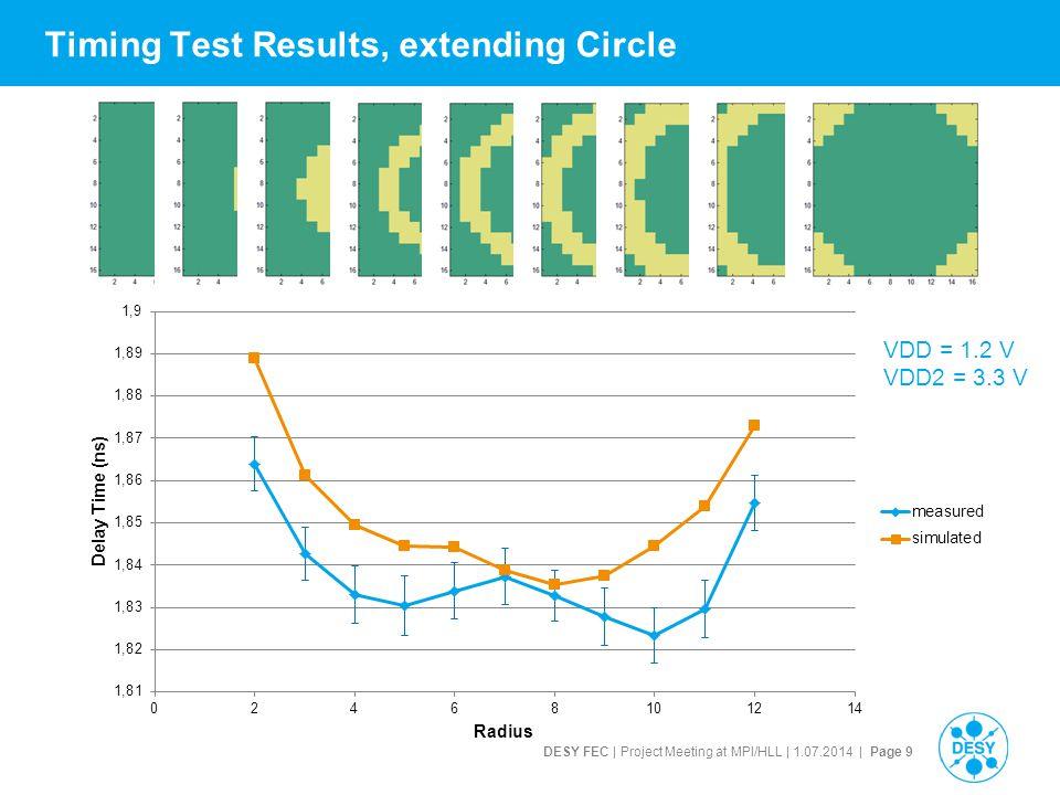 DESY FEC | Project Meeting at MPI/HLL | 1.07.2014 | Page 10 Timing Test Results, extending Point VDD = 1.2 V VDD2 = 3.3 V