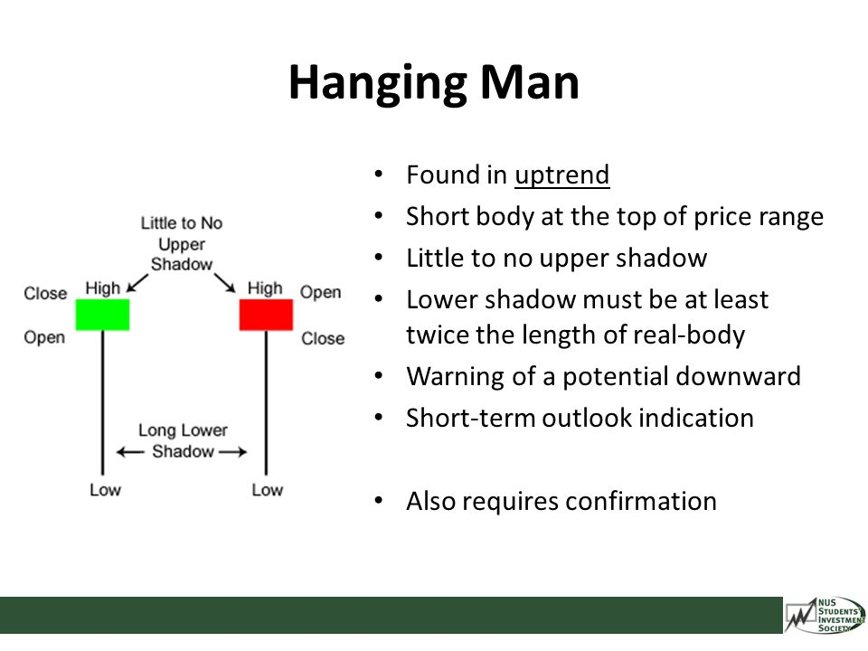 Hanging Man Found in uptrend Short body at the top of price range Little to no upper shadow Lower shadow must be at least twice the length of real-bod