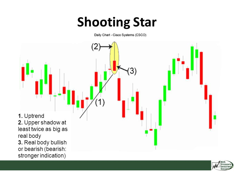 Shooting Star 1. Uptrend 2. Upper shadow at least twice as big as real body 3. Real body bullish or bearish (bearish: stronger indication)