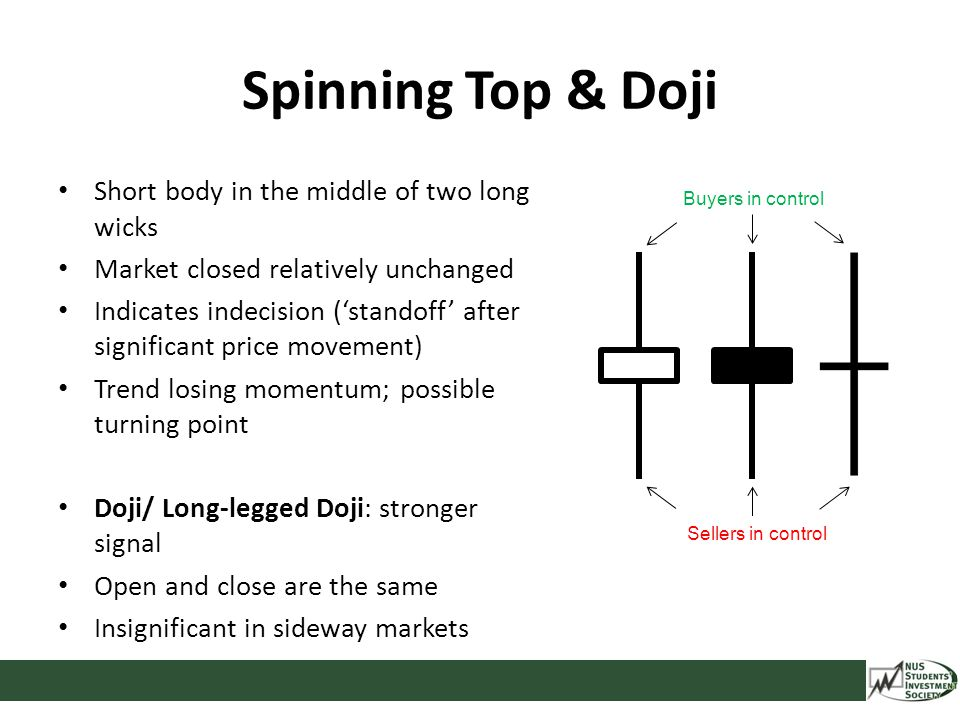 Spinning Top & Doji Short body in the middle of two long wicks Market closed relatively unchanged Indicates indecision ('standoff' after significant p