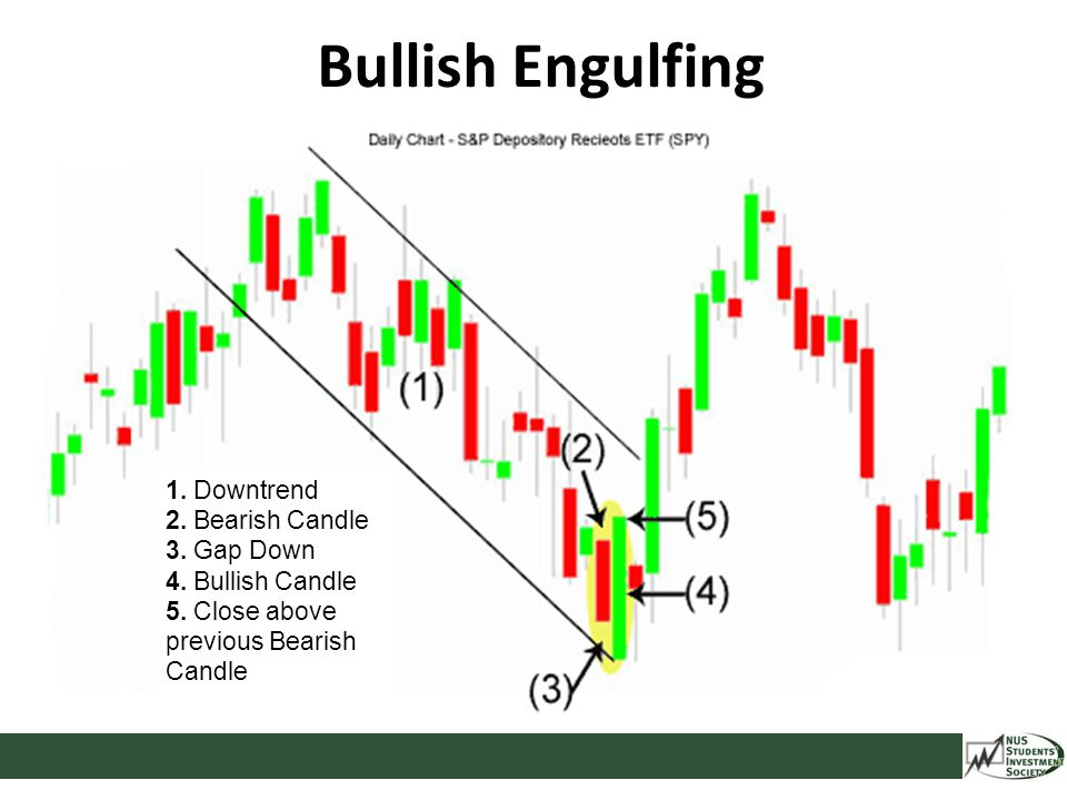 Bullish Engulfing 1. Downtrend 2. Bearish Candle 3. Gap Down 4. Bullish Candle 5. Close above previous Bearish Candle