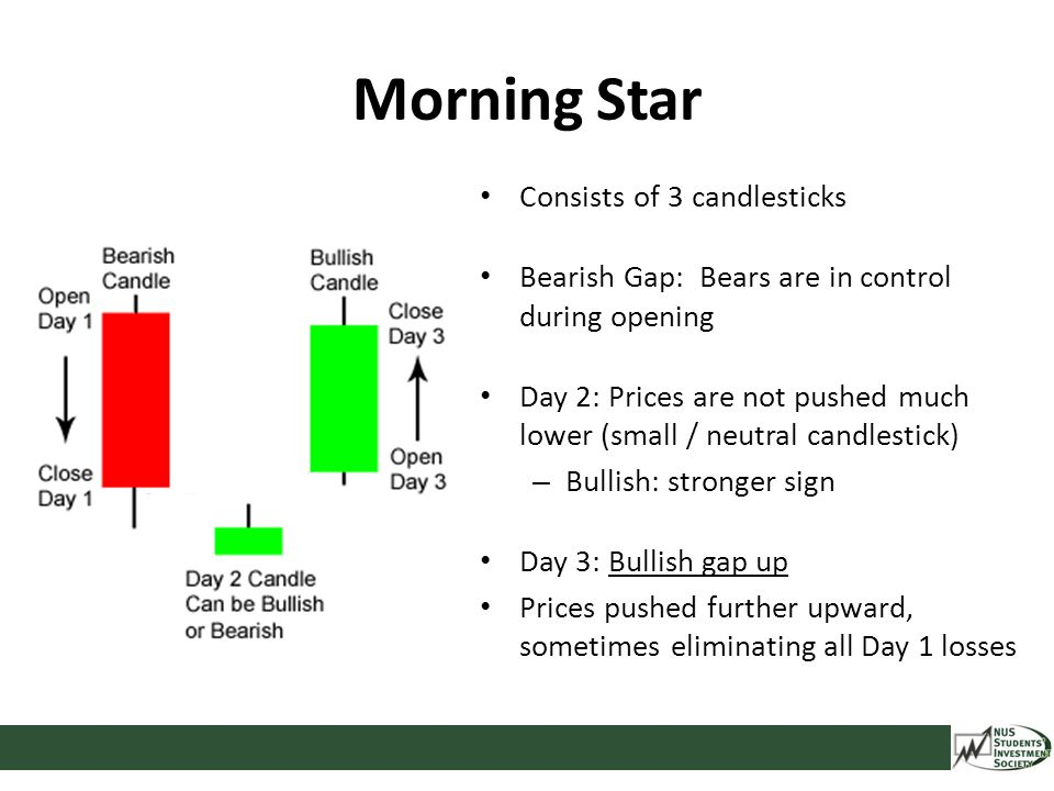 Morning Star Consists of 3 candlesticks Bearish Gap: Bears are in control during opening Day 2: Prices are not pushed much lower (small / neutral cand