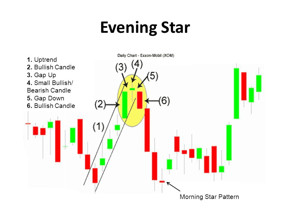 Evening Star 1. Uptrend 2. Bullish Candle 3. Gap Up 4. Small Bullish/ Bearish Candle 5. Gap Down 6. Bullish Candle Morning Star Pattern