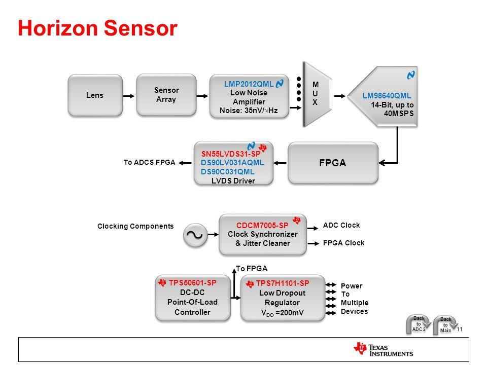 Horizon Sensor 11 Lens LM98640QML 14-Bit, up to 40MSPS LMP2012QML Low Noise Amplifier Noise: 35nV/√Hz LMP2012QML Low Noise Amplifier Noise: 35nV/√Hz F