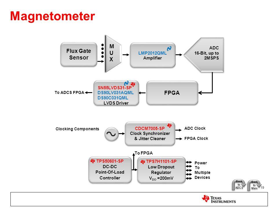 Magnetometer 19 Flux Gate Sensor ADC 16-Bit, up to 2MSPS FPGA LMP2012QML Amplifier LMP2012QML Amplifier MUXMUX SN55LVDS31-SP DS90LV031AQML DS90C031QML
