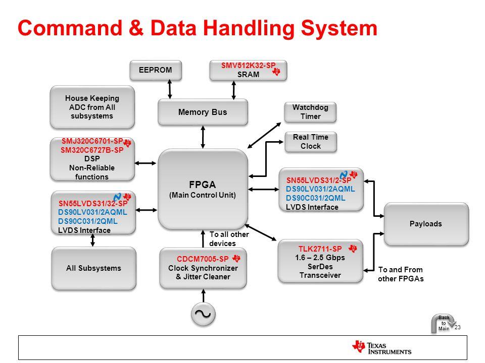 Command & Data Handling System 23 EEPROM FPGA (Main Control Unit) FPGA (Main Control Unit) SN55LVDS31/32-SP DS90LV031/2AQML DS90C031/2QML LVDS Interfa