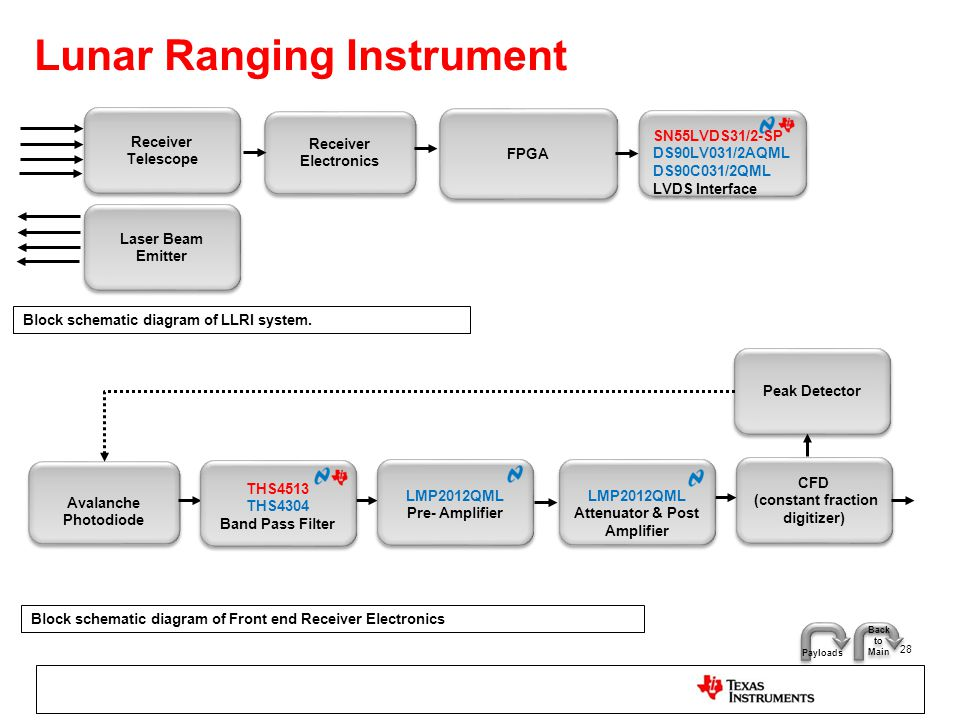 Lunar Ranging Instrument 28 Receiver Electronics FPGA Receiver Telescope Laser Beam Emitter Block schematic diagram of LLRI system. Avalanche Photodio