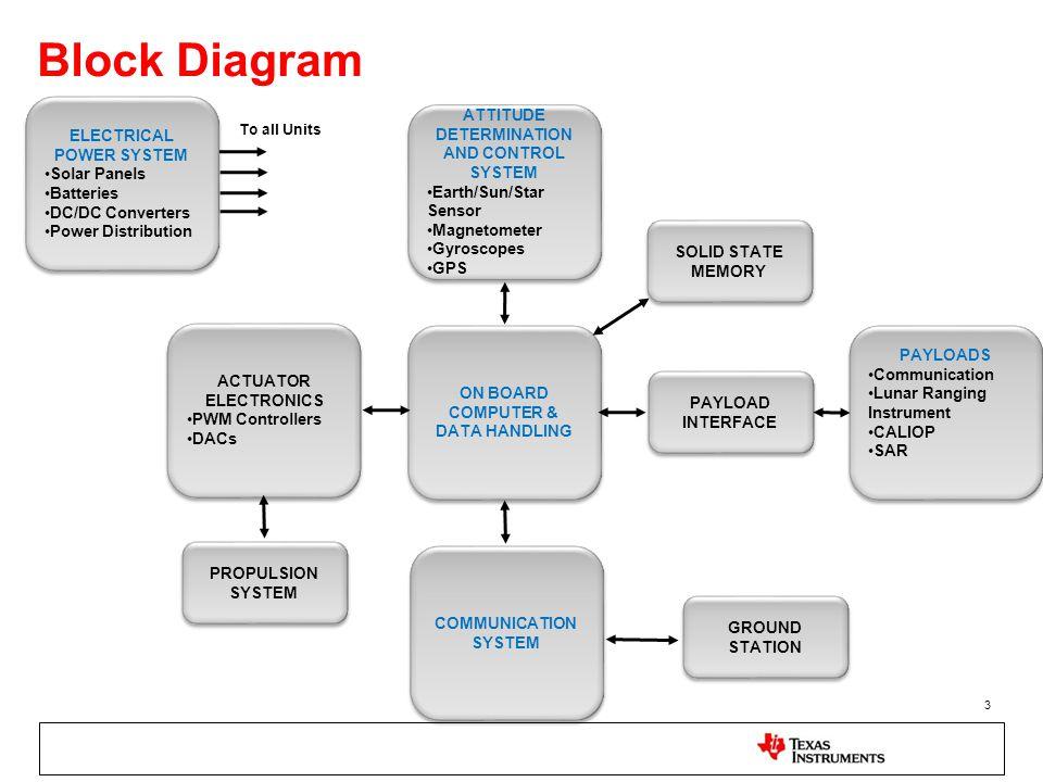 Block Diagram 3 ON BOARD COMPUTER & DATA HANDLING ON BOARD COMPUTER & DATA HANDLING ATTITUDE DETERMINATION AND CONTROL SYSTEM Earth/Sun/Star SensorEar