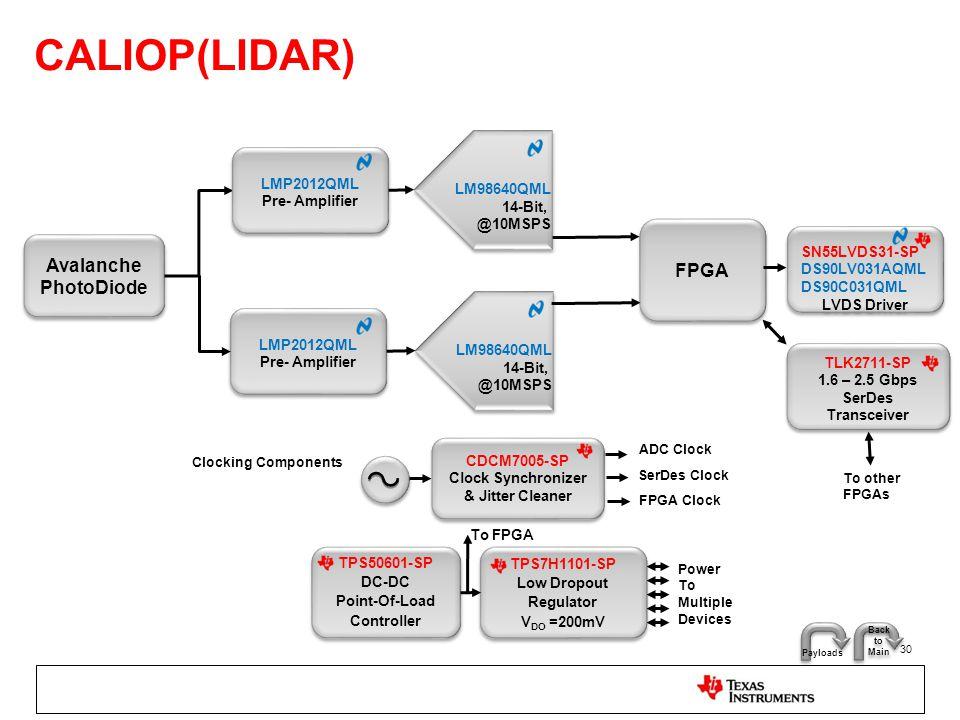 CALIOP(LIDAR) 30 Avalanche PhotoDiode LM98640QML 14-Bit, @10MSPS FPGA Clocking Components ADC Clock FPGA Clock CDCM7005-SP Clock Synchronizer & Jitter