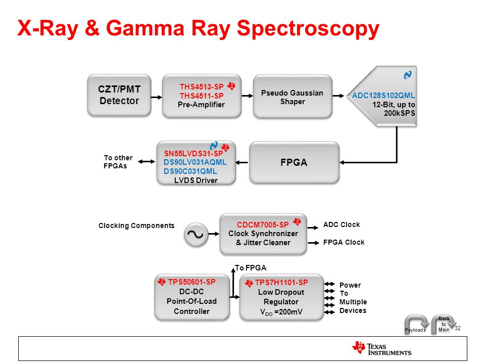 X-Ray & Gamma Ray Spectroscopy 32 CZT/PMT Detector ADC128S102QML 12-Bit, up to 200kSPS THS4513-SP THS4511-SP Pre-Amplifier THS4513-SP THS4511-SP Pre-A