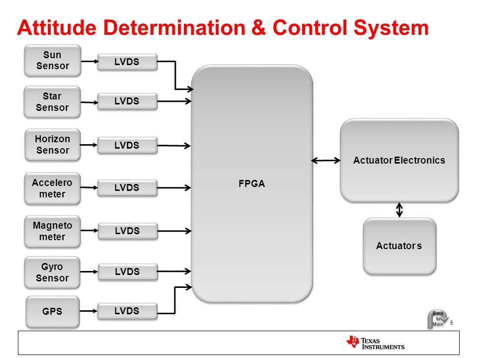 Attitude Determination & Control System 5 FPGA Star Sensor Star Sensor Horizon Sensor Horizon Sensor Accelero meter Accelero meter Sun Sensor Sun Sens