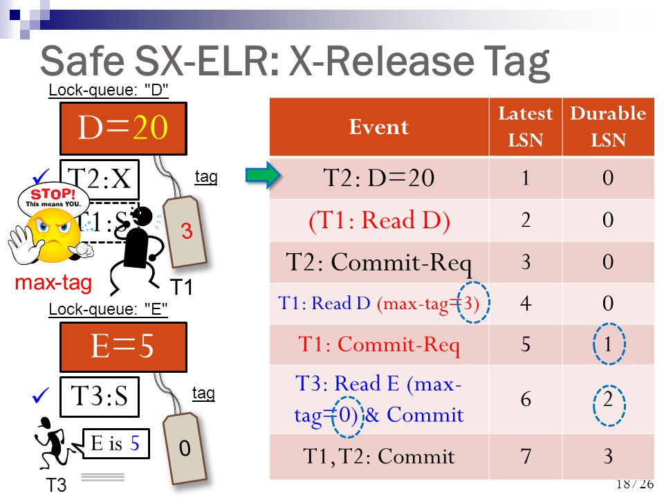 18/26 Safe SX-ELR: X-Release Tag D=10 0 Event Latest LSN Durable LSN T2: D=20 10 (T1: Read D) 20 T2: Commit-Req 30 T1: Read D (max-tag=3) 40 T1: Commit-Req51 T3: Read E (max- tag=0) & Commit 62 T1, T2: Commit73 E=5 0 tag T2:X T1:S T3:S 3 Lock-queue: D Lock-queue: E D=20 T3 E is 5 T1 max-tag