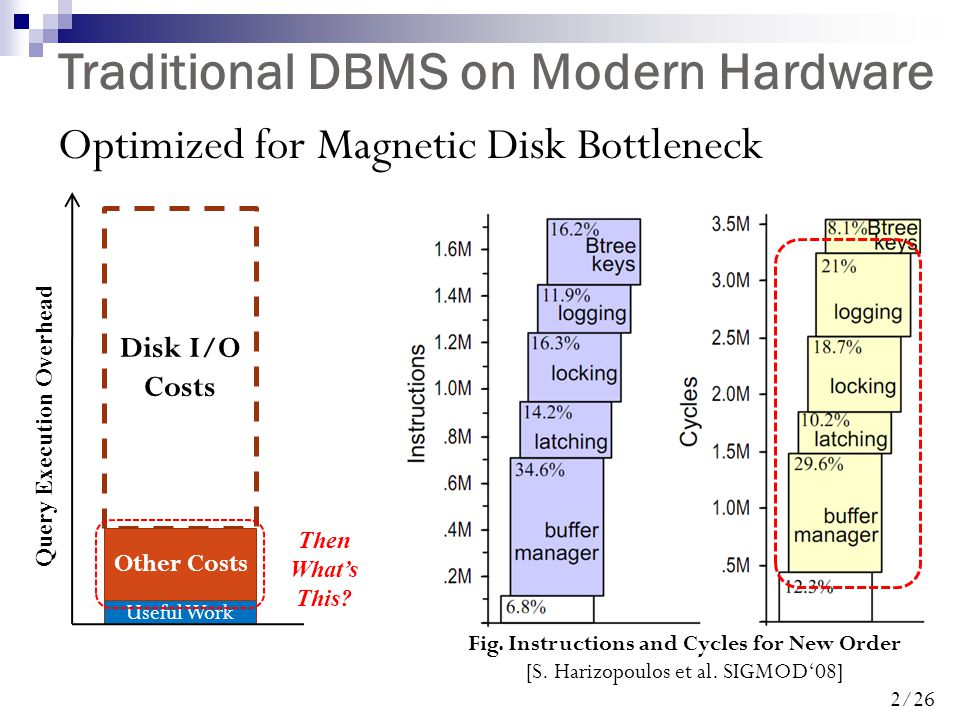 2/26 Traditional DBMS on Modern Hardware Optimized for Magnetic Disk Bottleneck Fig.