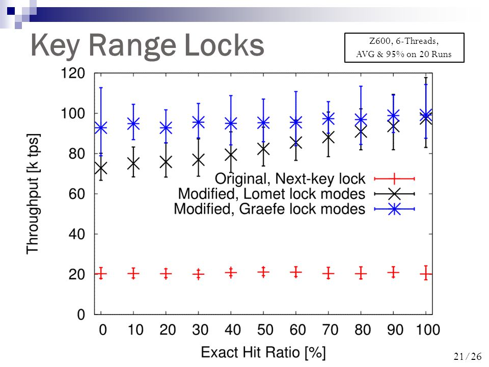 21/26 Key Range Locks Z600, 6-Threads, AVG & 95% on 20 Runs