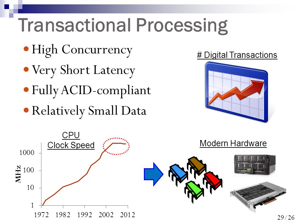 29/26 Transactional Processing High Concurrency Very Short Latency Fully ACID-compliant Relatively Small Data # Digital Transactions Modern Hardware CPU Clock Speed