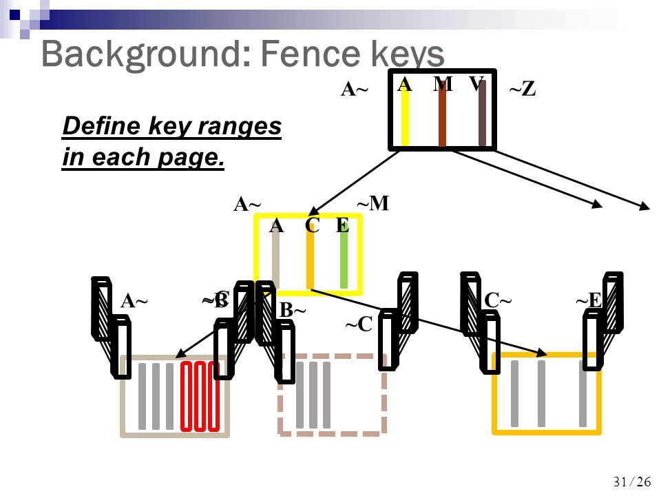31/26 Background: Fence keys A~~B B~ ~C C~~E A~~Z ACE AMV A~ ~M ~C Define key ranges in each page.