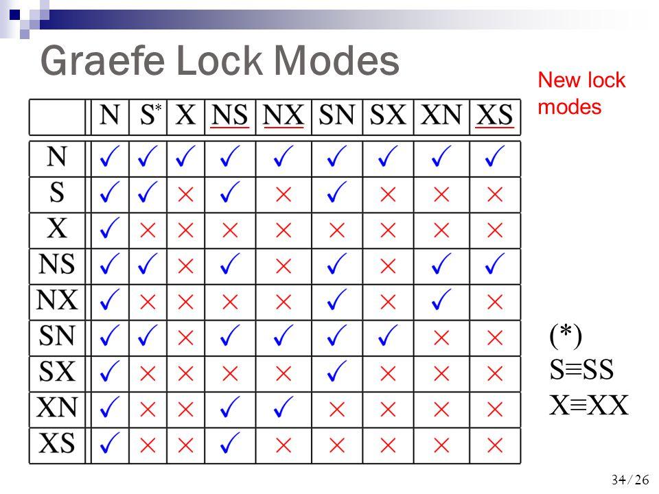 34/26 Graefe Lock Modes New lock modes (*) S≡SS X≡XX *