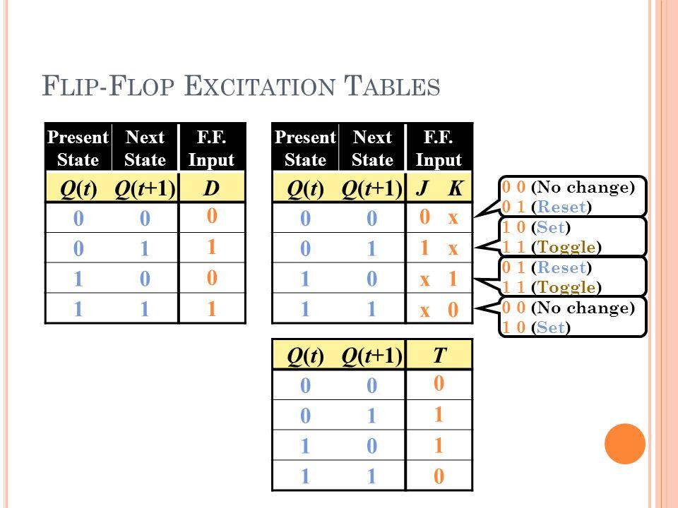 100 F LIP -F LOP E XCITATION T ABLES Present State Next State F.F. Input Q(t)Q(t)Q(t+1)D 00 01 10 11 Present State Next State F.F. Input Q(t)Q(t)Q(t+1