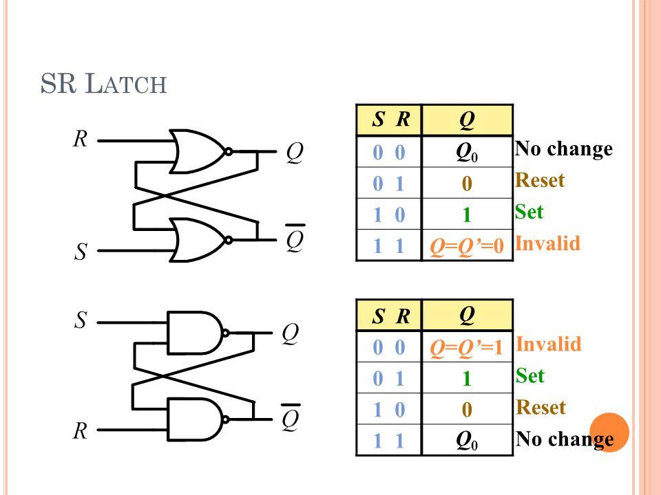 SR L ATCH S RQ 0 Q0Q0 0 10 1 01 1 Q=Q'=0 No change Reset Set Invalid S R Q 0 Q=Q'=1 0 11 1 00 1 Q0Q0 Invalid Set Reset No change