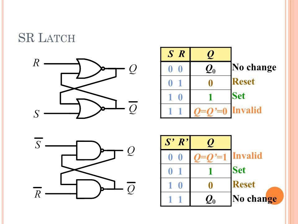 SR L ATCH S RQ 0 Q0Q0 0 10 1 01 1 Q=Q'=0 No change Reset Set Invalid S' R'Q 0 Q=Q'=1 0 11 1 00 1 Q0Q0 Invalid Set Reset No change